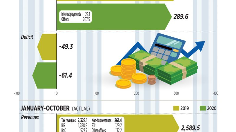 Budget deficit widens in October