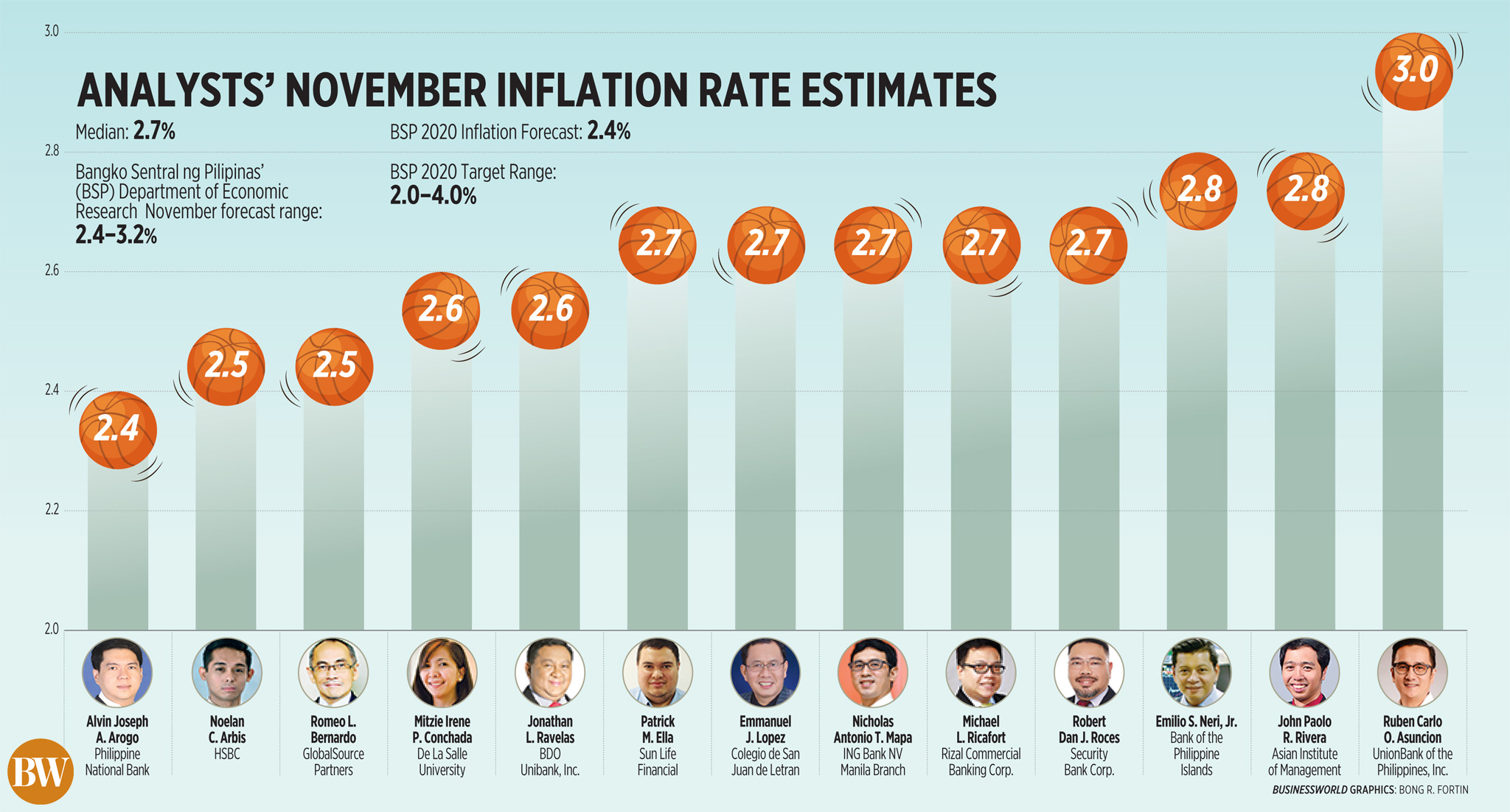 Analysts' November inflation rate estimates (2020)