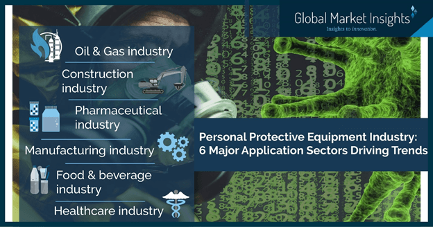 Personal Protective Equipment Industry – 6 Major Application Sectors Driving Trends