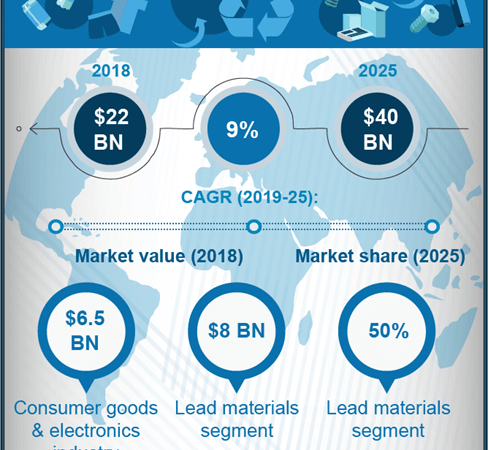 Circular economy and its impact on battery material recycling industry growth