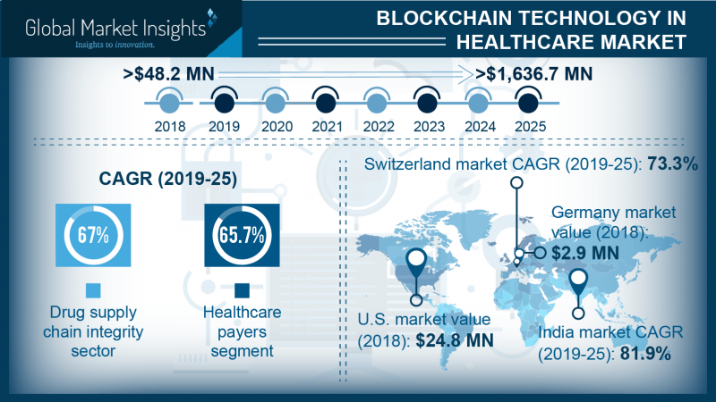 Blockchain technology in healthcare industry: A nascent yet crucial parameter influencing the course of drug supply chain management
