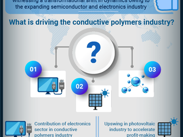 Conductive Polymers Industry: How will the expansion in electronics and photovoltaic sectors drive the product demand?