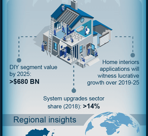 A wide-ranging rundown of prominent home improvement industry trends – how will the rising investments in home remodeling and changing preferences of millennials impact the market landscape?