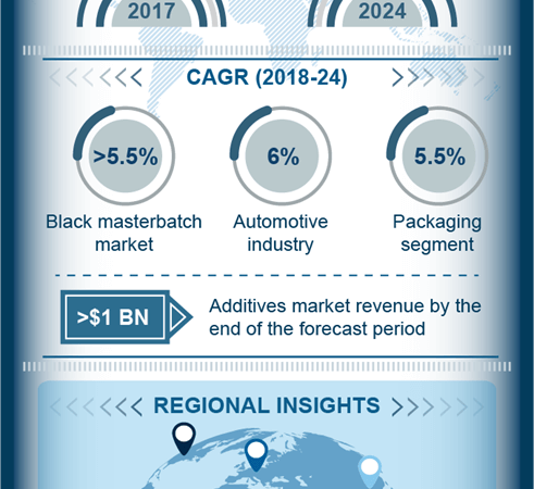 The future of masterbatch industry in packaging: Global Market Insights