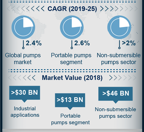 The meteoric rise of pumps industry corresponding to the booming APAC infrastructure sector