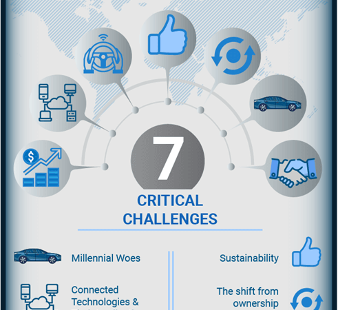 Top 7 critical challenges automotive industry is facing today