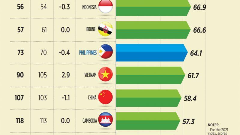 Philippines slips in economic freedom ranking