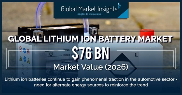 Lithium ion batteries continue to gain phenomenal traction in the automotive sector – need for alternate energy sources to reinforce the trend