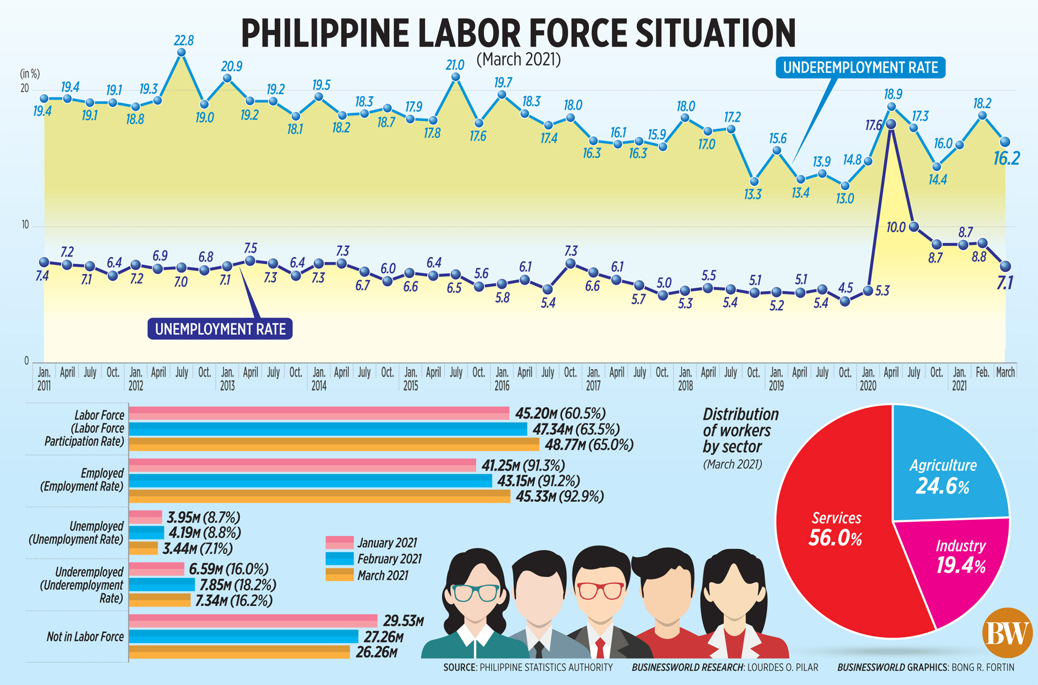 Unemployment rate eases in March