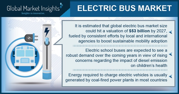 Automakers tap electric buses to address growing demand for environmental sustainability