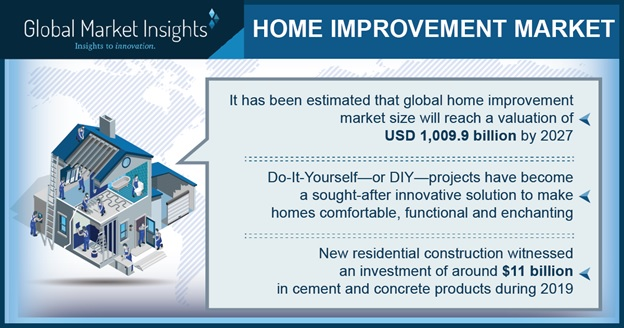 Growing trend of DIY projects and the future of home improvement market