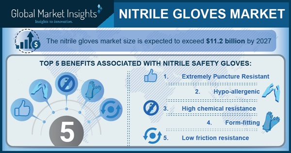 Nitrile gloves industry share intensifies with increasing PPE demand