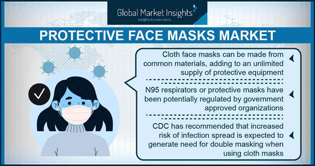 Protective face masks meet unprecedented challenges in COVID-19 era