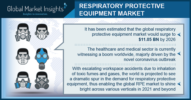 Demand for respiratory protective equipment to rise across medical sector during COVID-19