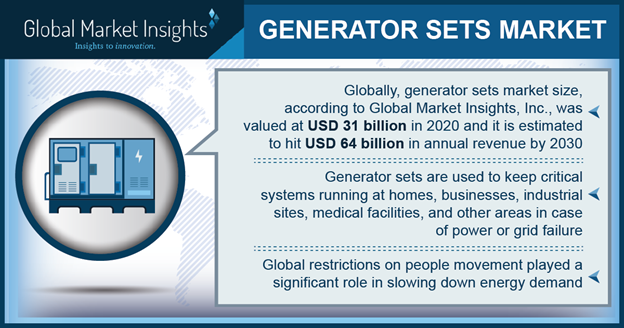 How is generator sets industry evolving to meet the global power demand?