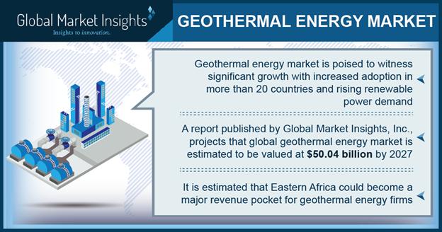 Underscoring the global eminence of geothermal energy market