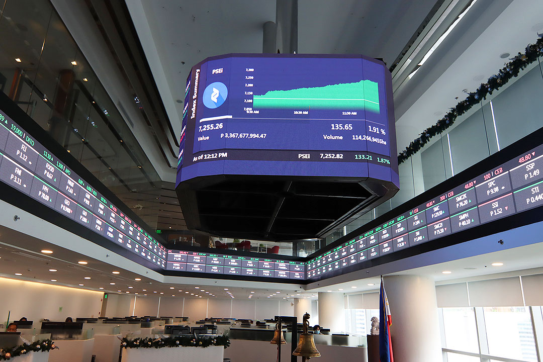 PSEi rebounds as gov't eases restrictions in NCR