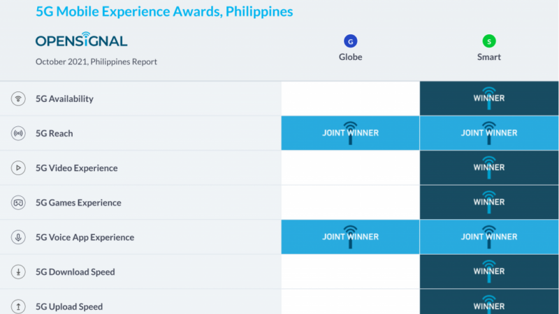 Smart is PHL's leading 5G mobile network  with 7 wins in first Opensignal 5G Experience Report
